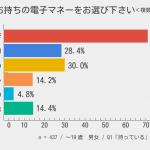 【調査】1位はあの電子マネー!電子マネー利用調査で見る人気ランキング
