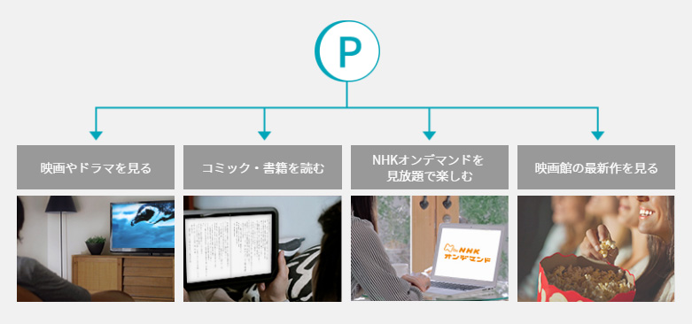 U-NEXT活用の鍵を握るU-NEXTポイントの獲得方法と使い方