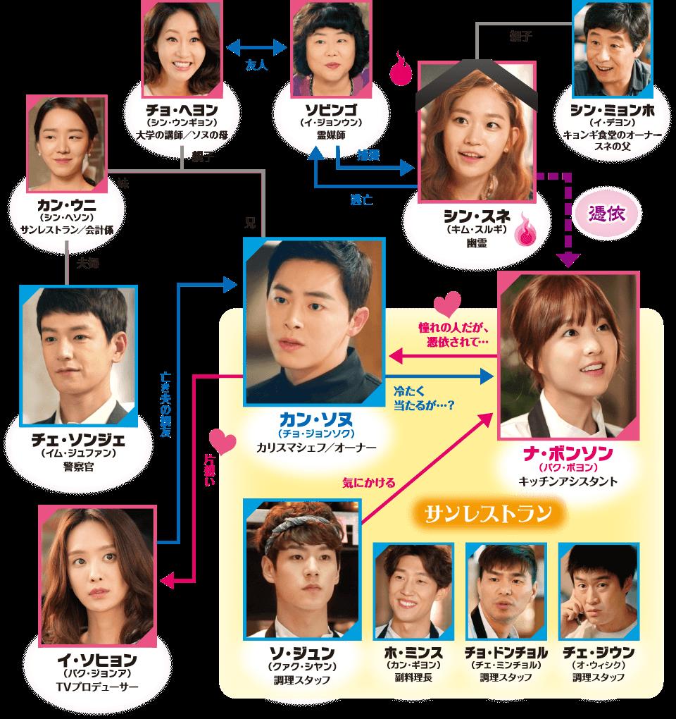 キャスト(登場人物・出演者)相関図