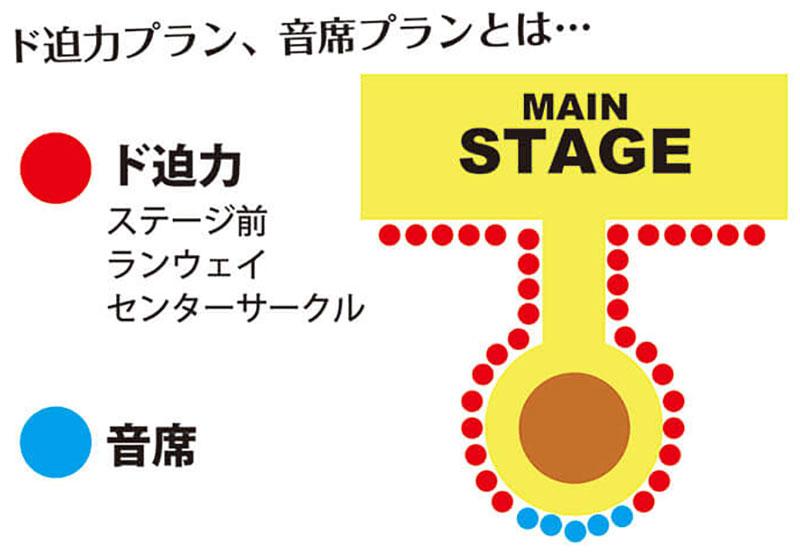 >バーレスク東京のシステム